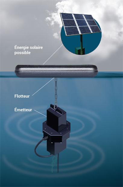 ultrason à énergie solaire